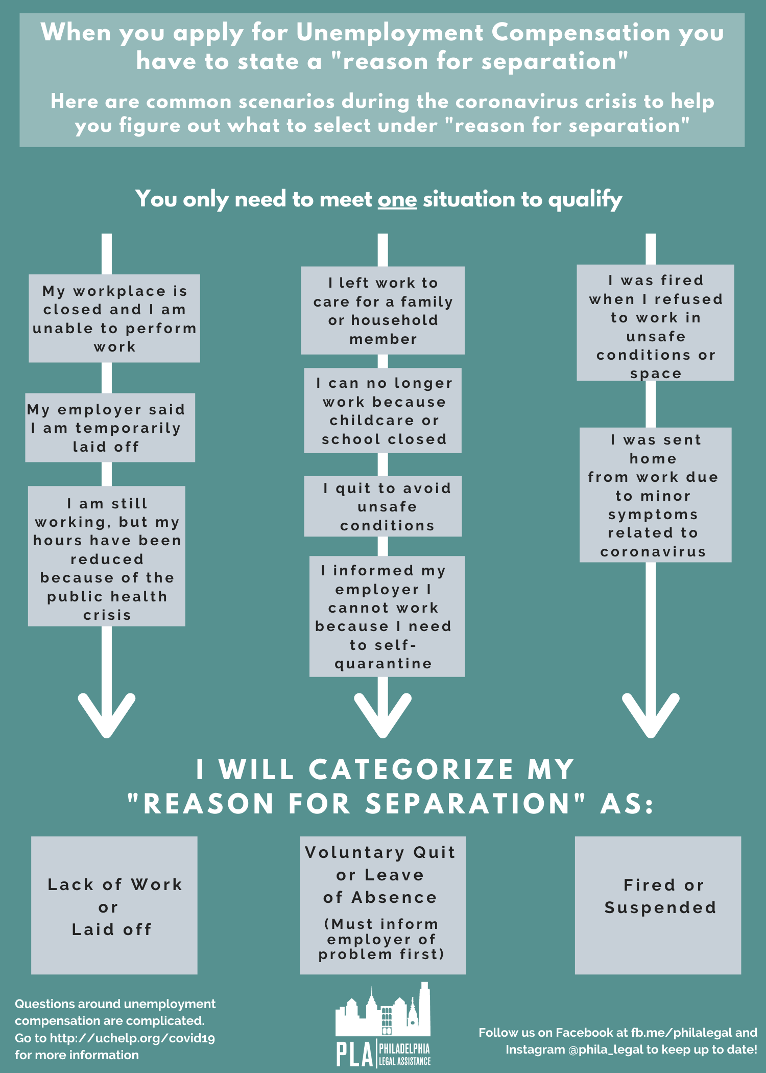 Reason for Separation Flowchart showing the different options for reasons for separation when applying for UC